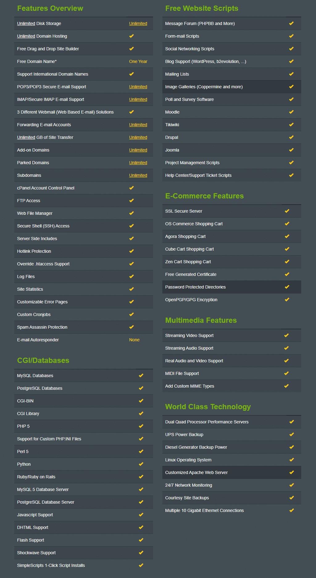 hostmonster hosting plans and price